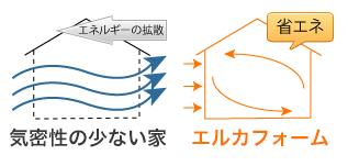 気密性の少ない家とエルカフォームの比較図